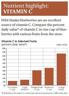 BLUEBERRIES-vitamin c