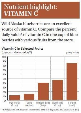BLUEBERRIES-vitamin c