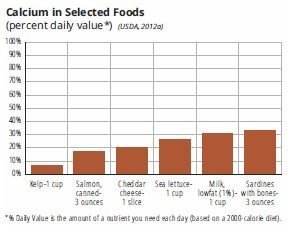 Calcium in selected foods