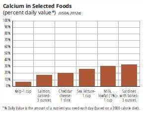 Calcium in selected foods
