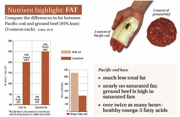 FISH- nutrient highlight fat