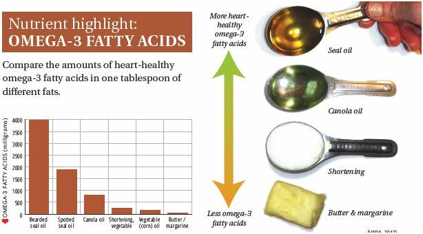 SEAL-nutrient highlight omega3 fatty acids
