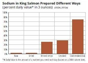 Sodium in king salmon
