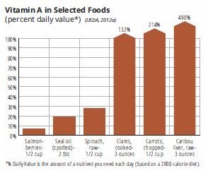 Vitamin A in selected foods